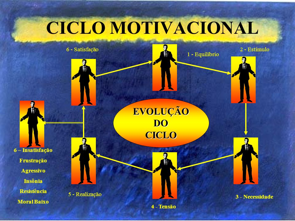 CICLO MOTIVACIONAL EVOLUÇÃO DO CICLO 6 - Satisfação 1 - Equilíbrio