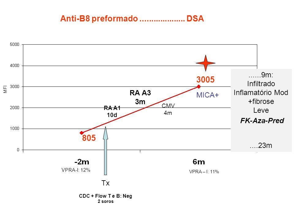Anti-B8 preformado .................... DSA 3005 805 ......9m: