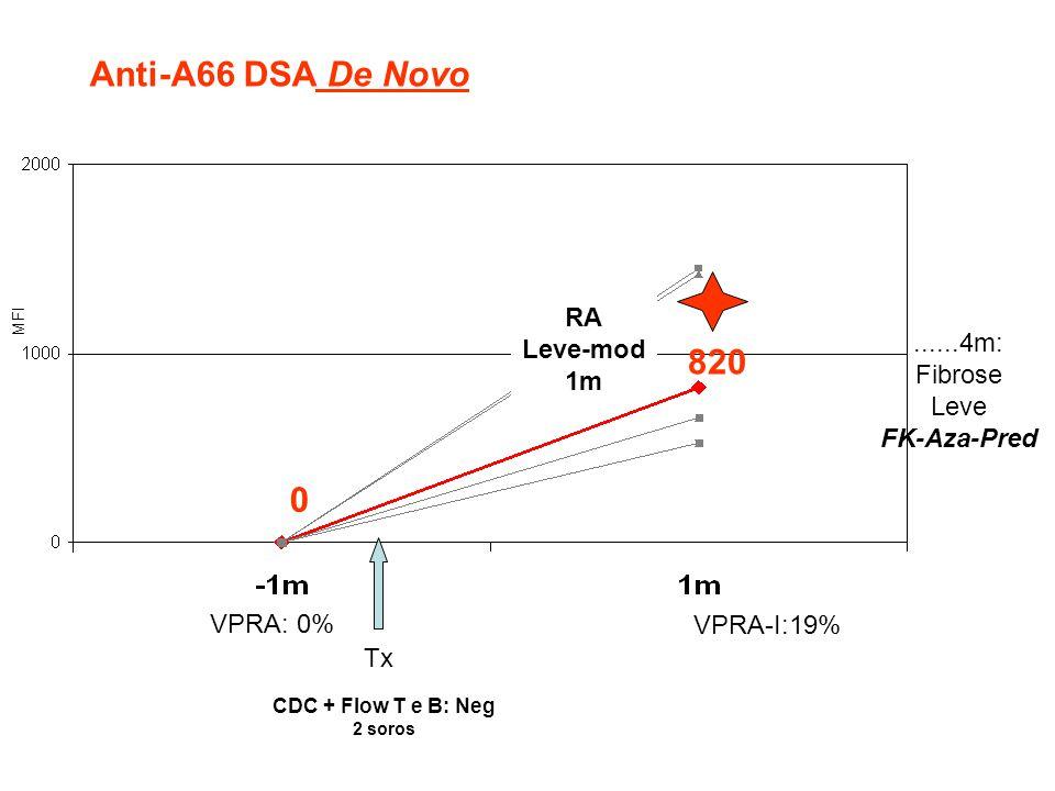 Anti-A66 DSA De Novo 820 RA Leve-mod ......4m: 1m Fibrose Leve