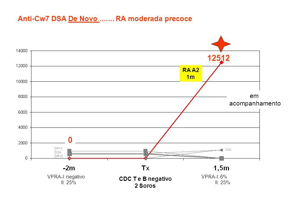 12512 Anti-Cw7 DSA De Novo ....... RA moderada precoce em