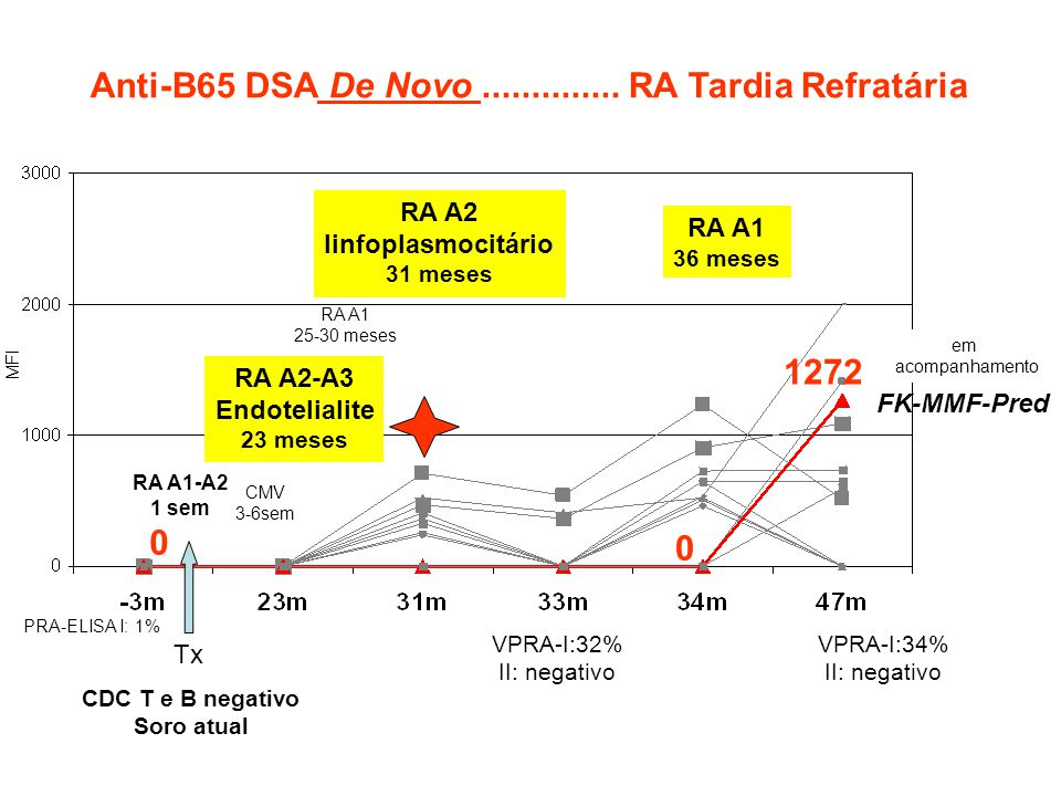 Anti-B65 DSA De Novo .............. RA Tardia Refratária