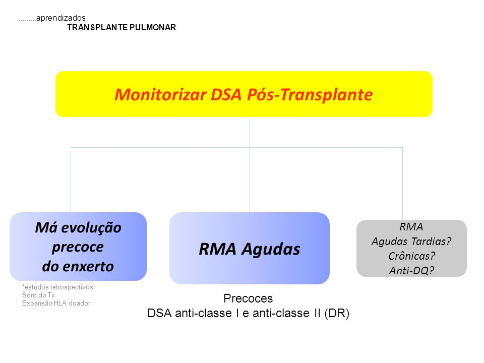 Monitorizar DSA Pós-Transplante
