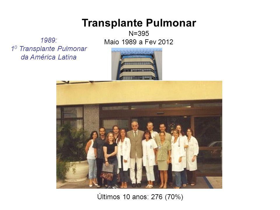 Transplante Pulmonar N=395 Maio 1989 a Fev 2012 1989: