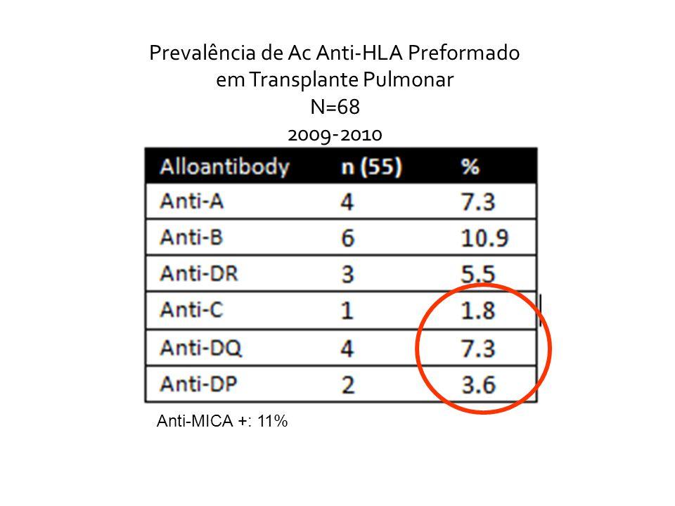 Prevalência de Ac Anti-HLA Preformado em Transplante Pulmonar N=68