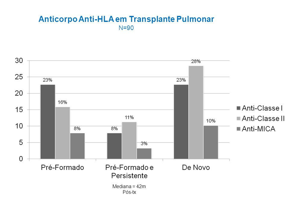 Anticorpo Anti-HLA em Transplante Pulmonar