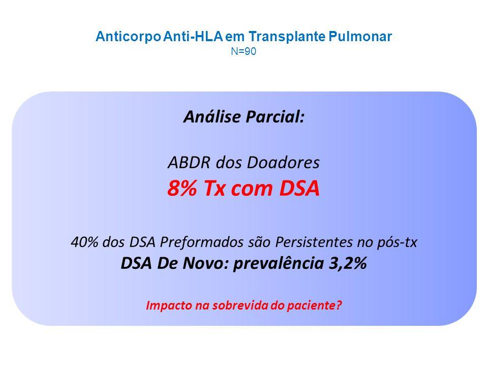 8% Tx com DSA Análise Parcial: ABDR dos Doadores