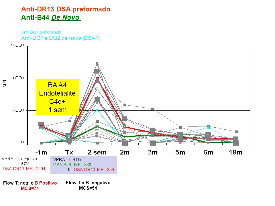 Anti-DR13 DSA preformado Anti-B44 De Novo