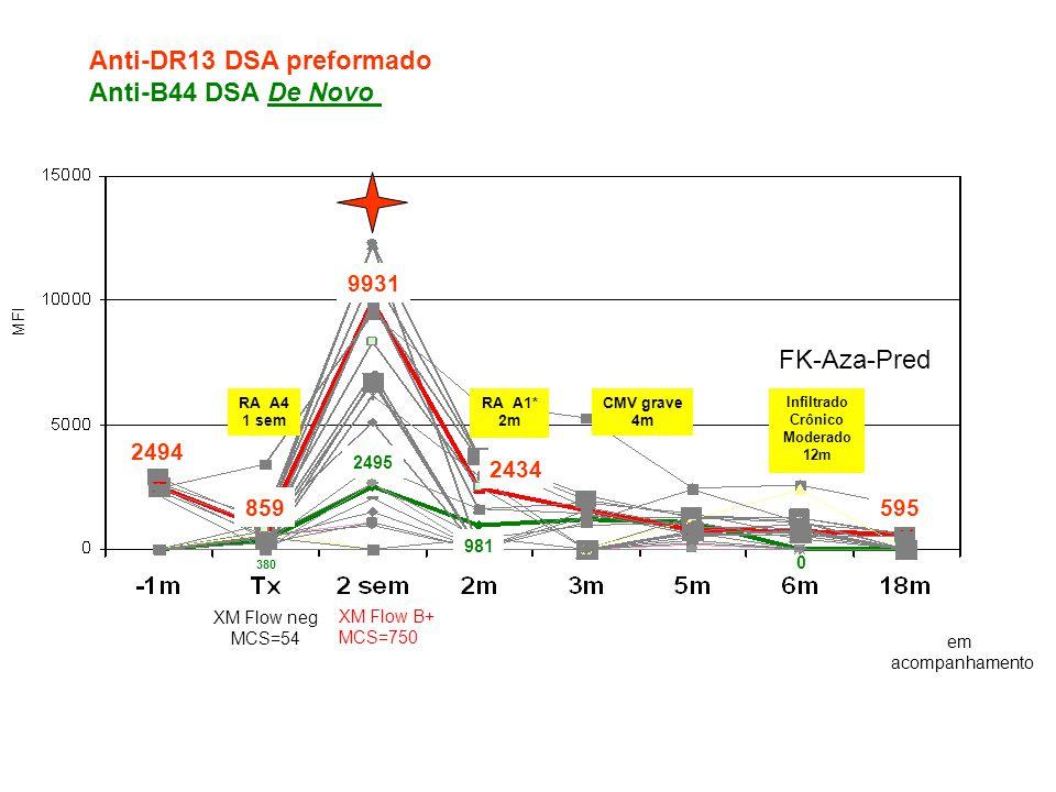 Anti-DR13 DSA preformado Anti-B44 DSA De Novo