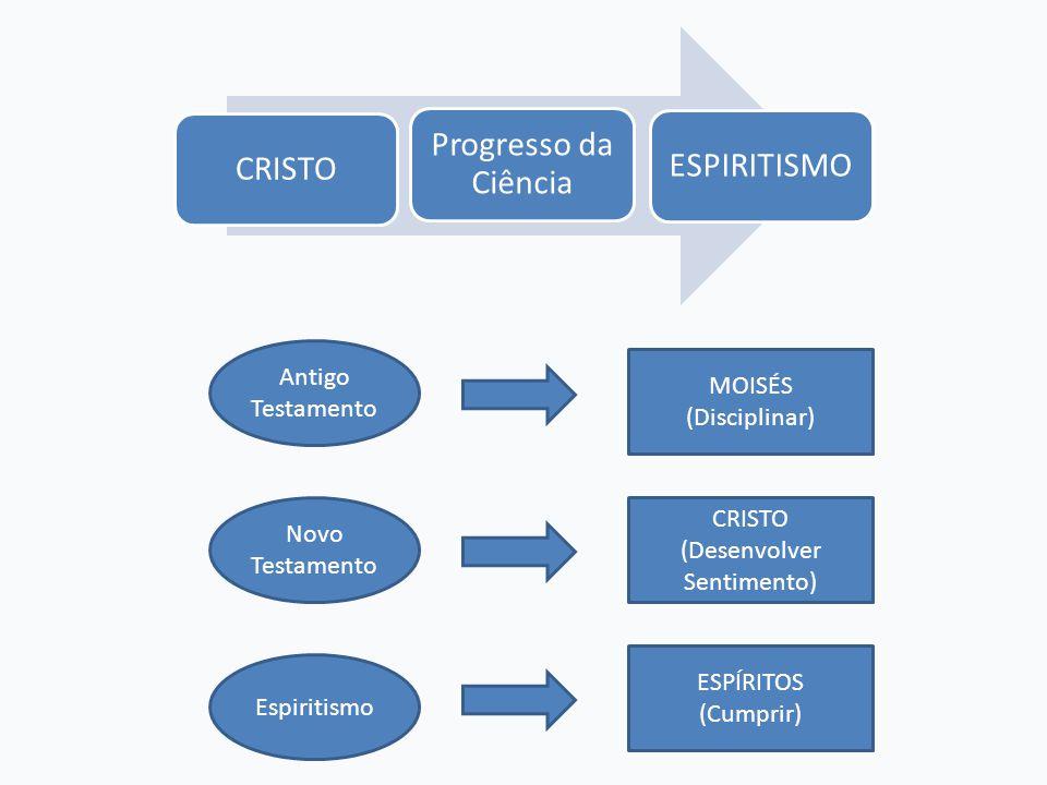 CRISTO (Desenvolver Sentimento)