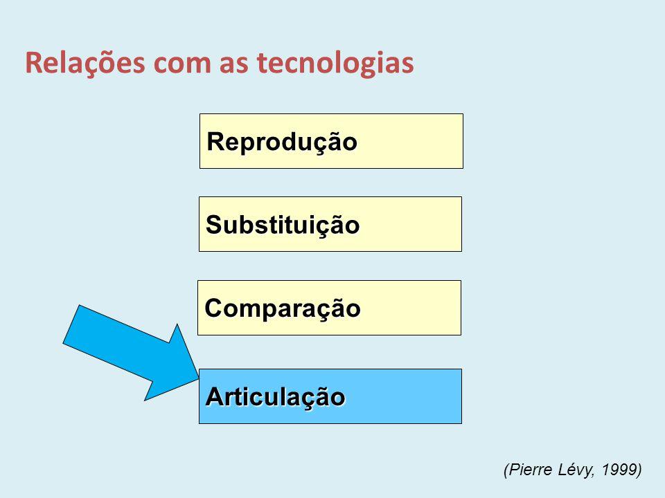 Relações com as tecnologias