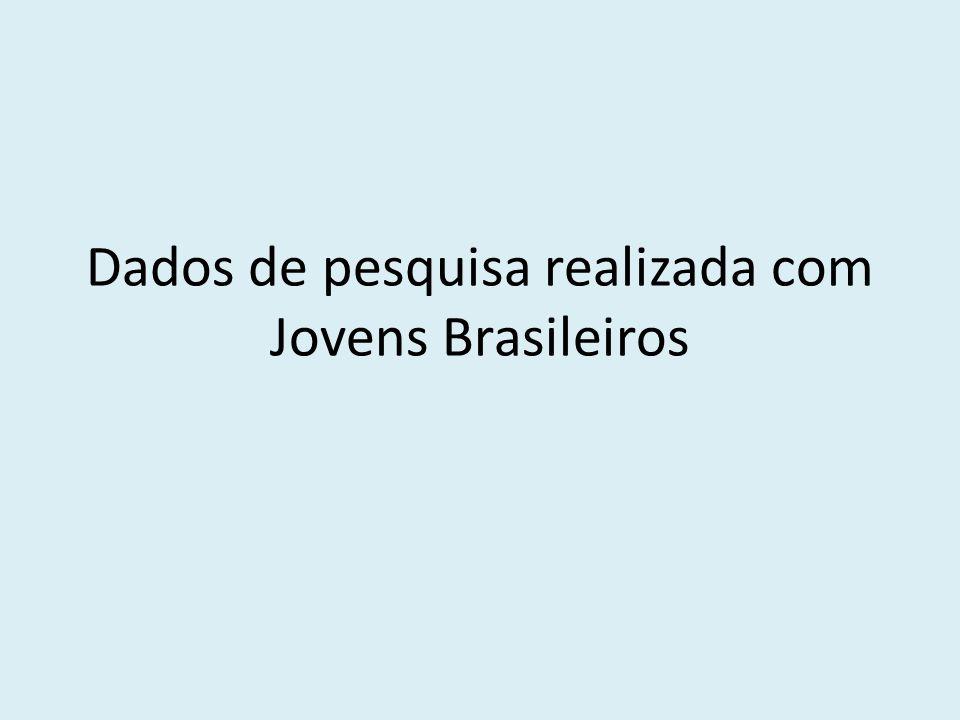 Dados de pesquisa realizada com Jovens Brasileiros