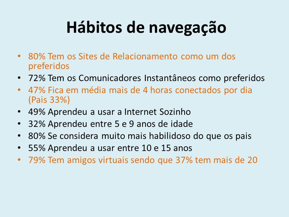Hábitos de navegação 80% Tem os Sites de Relacionamento como um dos preferidos. 72% Tem os Comunicadores Instantâneos como preferidos.