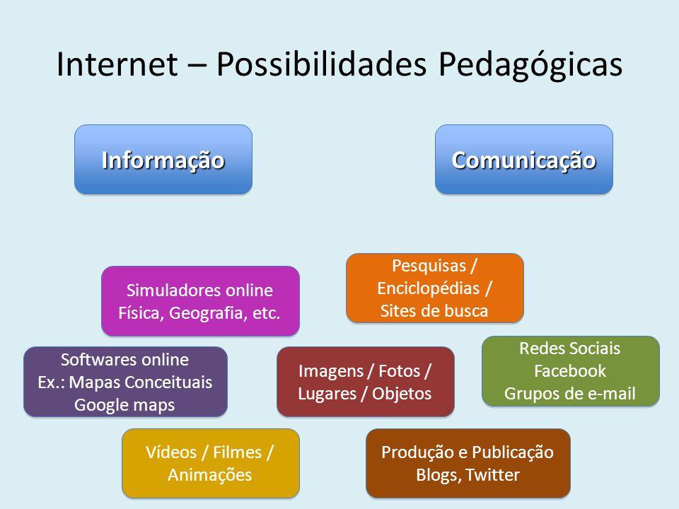 Internet – Possibilidades Pedagógicas