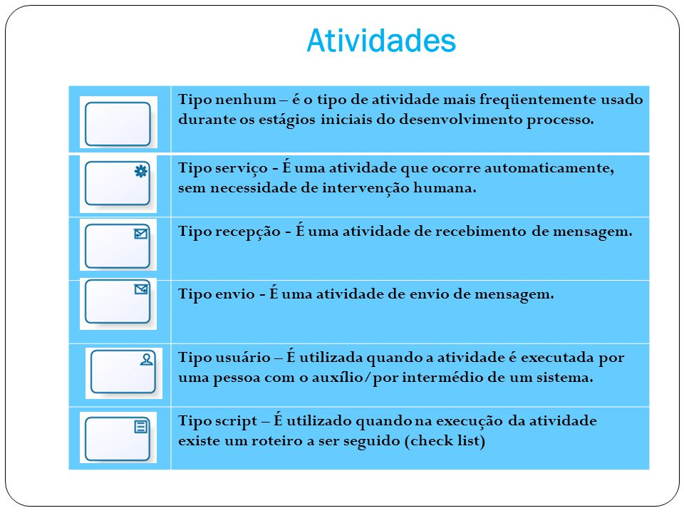 Atividades Tipo nenhum – é o tipo de atividade mais freqüentemente usado durante os estágios iniciais do desenvolvimento processo.