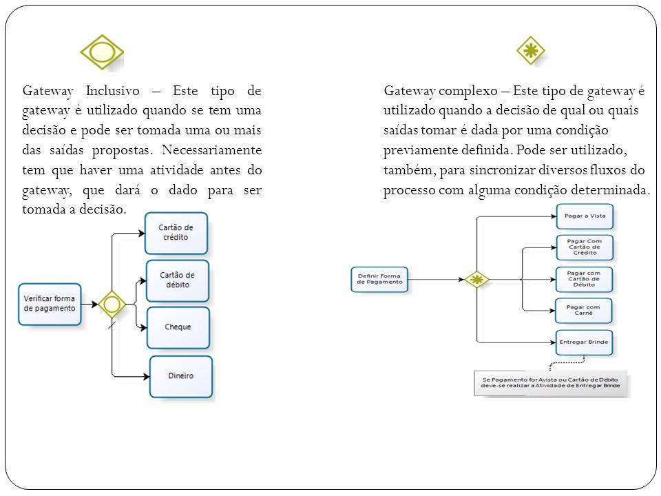 Gateway Inclusivo – Este tipo de gateway é utilizado quando se tem uma decisão e pode ser tomada uma ou mais das saídas propostas. Necessariamente tem que haver uma atividade antes do gateway, que dará o dado para ser tomada a decisão.