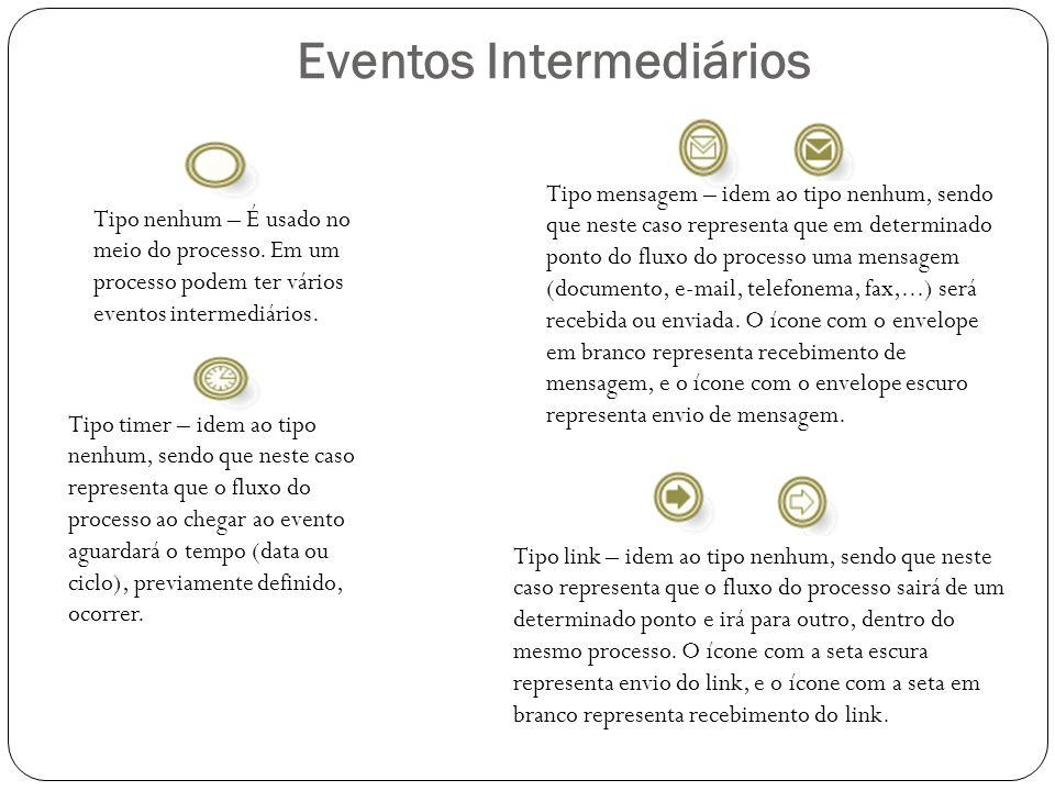 Eventos Intermediários