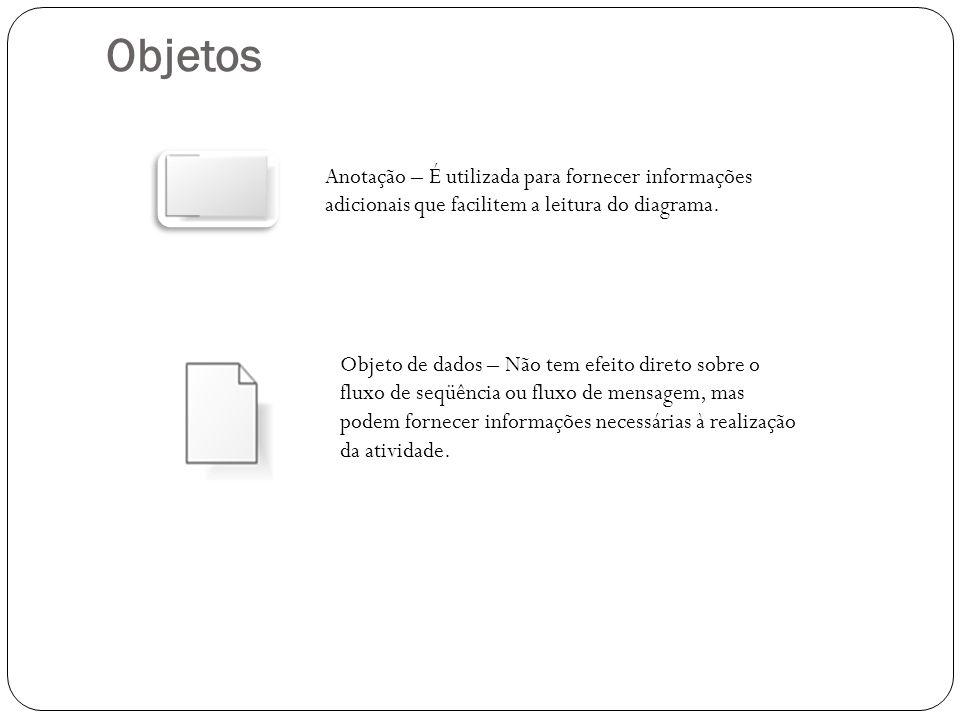 Objetos Anotação – É utilizada para fornecer informações adicionais que facilitem a leitura do diagrama.