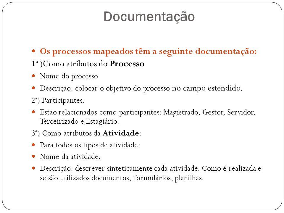 Documentação Os processos mapeados têm a seguinte documentação: