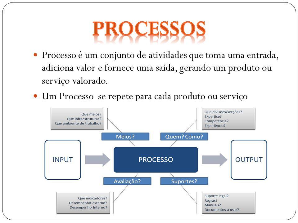 Processos Processo é um conjunto de atividades que toma uma entrada, adiciona valor e fornece uma saída, gerando um produto ou serviço valorado.