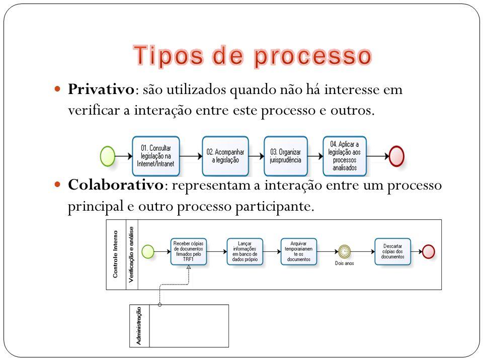 Tipos de processo Privativo: são utilizados quando não há interesse em verificar a interação entre este processo e outros.