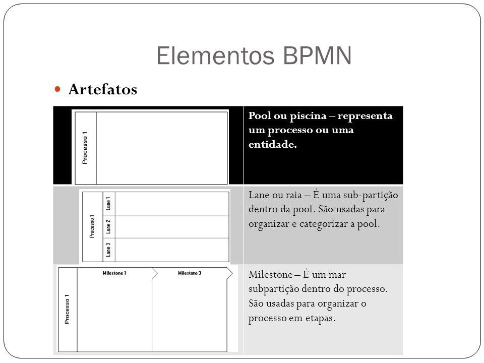 Elementos BPMN Artefatos