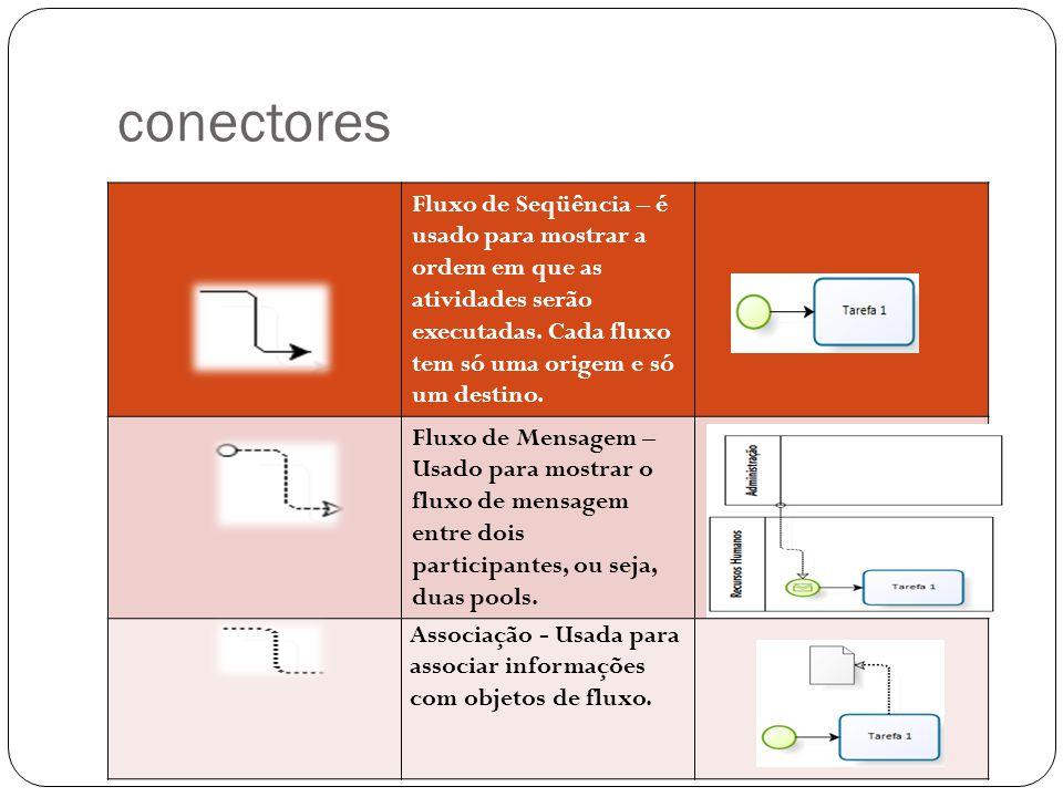conectores Fluxo de Seqüência – é usado para mostrar a ordem em que as atividades serão executadas. Cada fluxo tem só uma origem e só um destino.