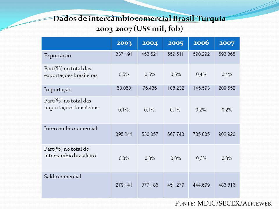 Dados de intercâmbio comercial Brasil-Turquia