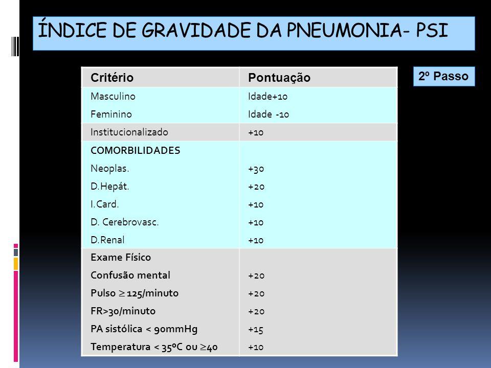 ÍNDICE DE GRAVIDADE DA PNEUMONIA- PSI