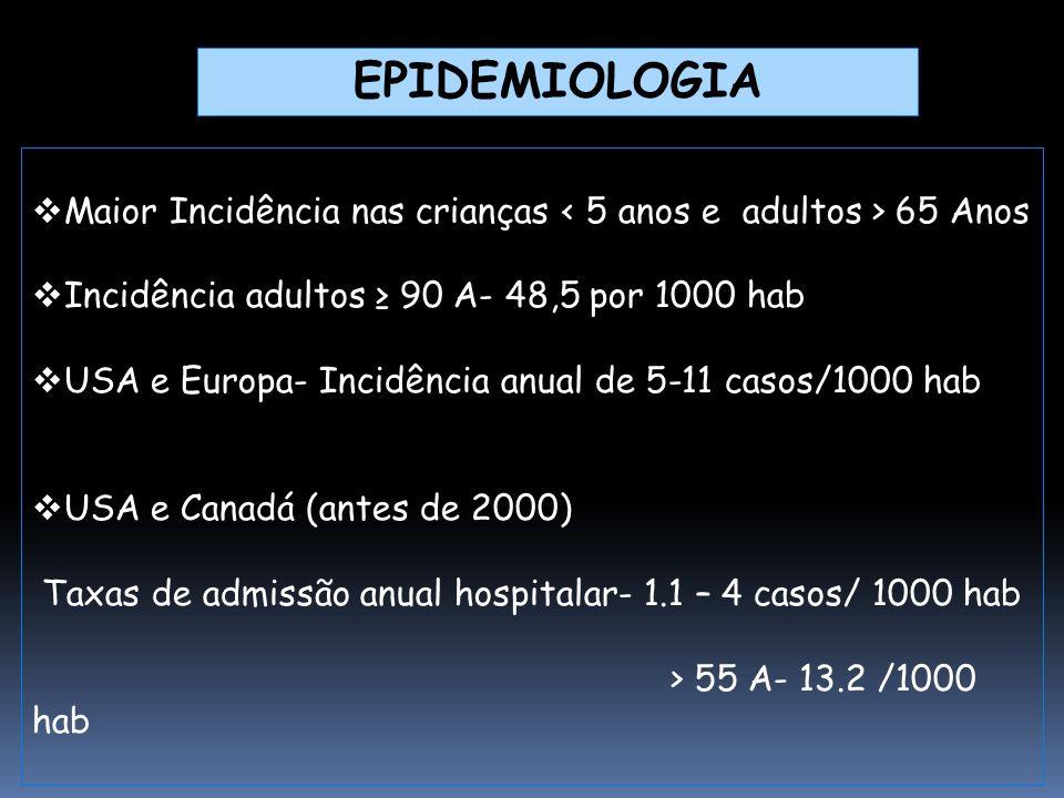 EPIDEMIOLOGIA Maior Incidência nas crianças < 5 anos e adultos > 65 Anos. Incidência adultos ≥ 90 A- 48,5 por 1000 hab.