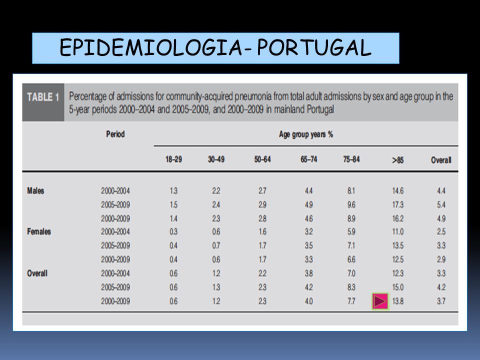 EPIDEMIOLOGIA- PORTUGAL