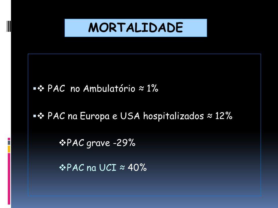 MORTALIDADE  PAC no Ambulatório ≈ 1%