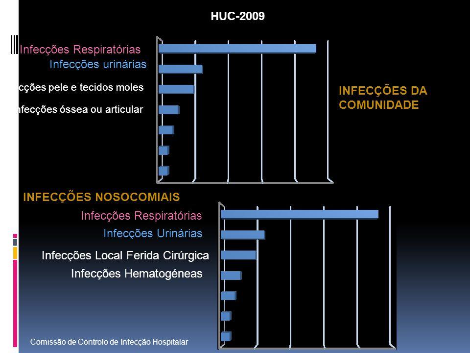 Infecções Respiratórias Infecções urinárias