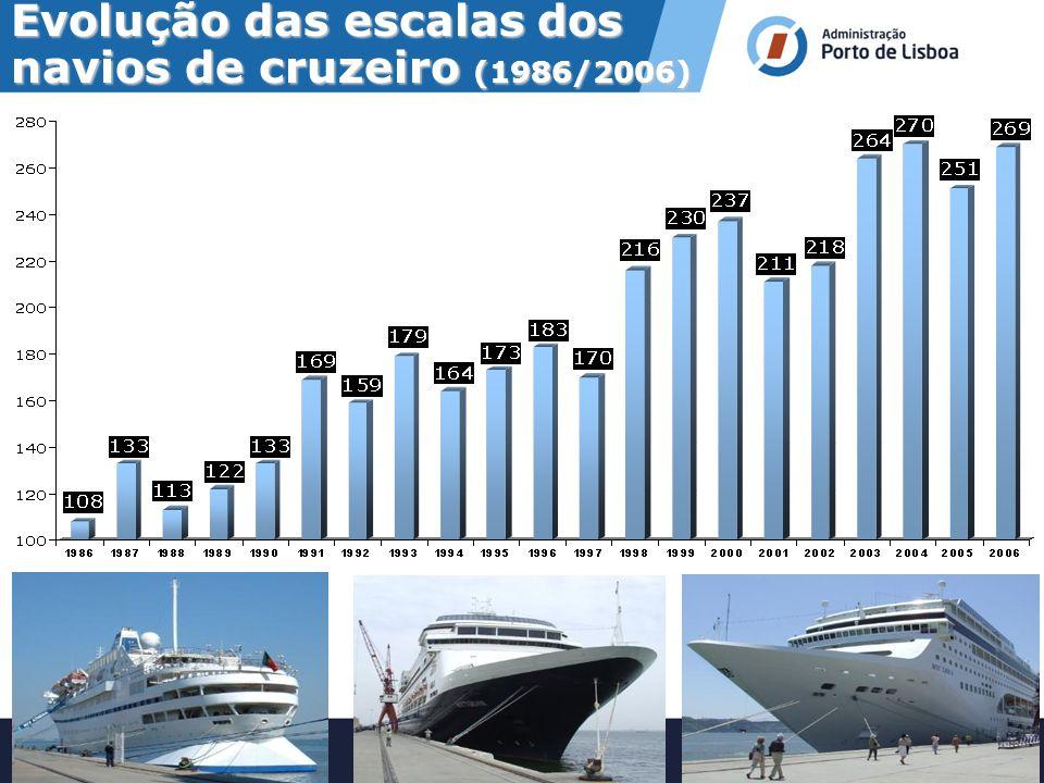 Evolução das escalas dos navios de cruzeiro (1986/2006)