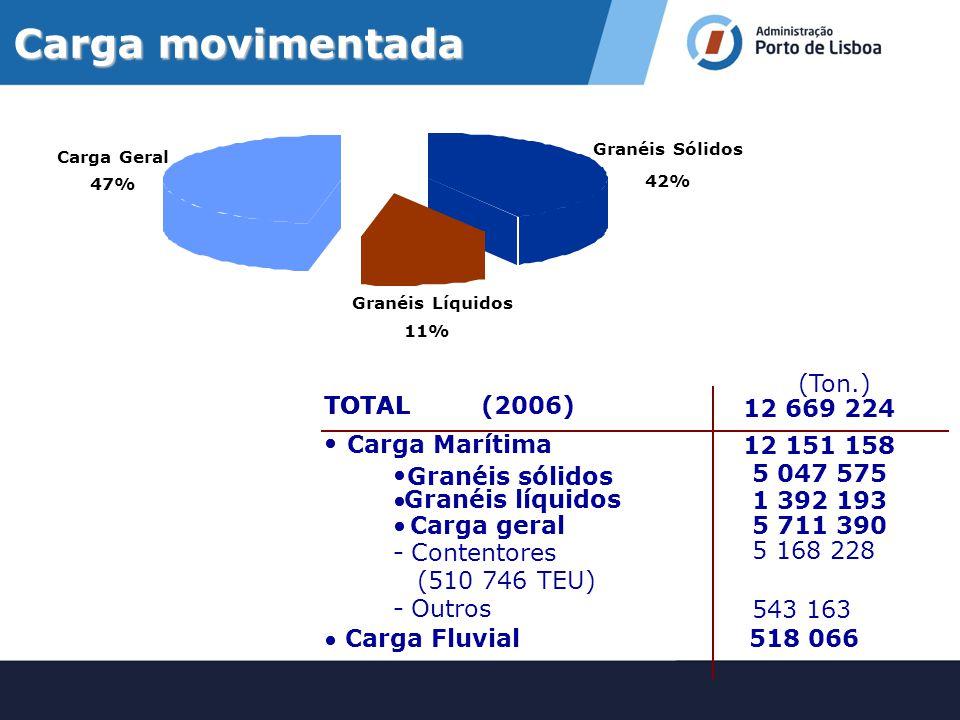 Carga movimentada (Ton.) TOTAL (2006) 12 669 224 • Carga Marítima
