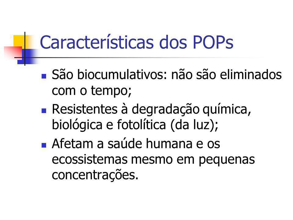 Características dos POPs