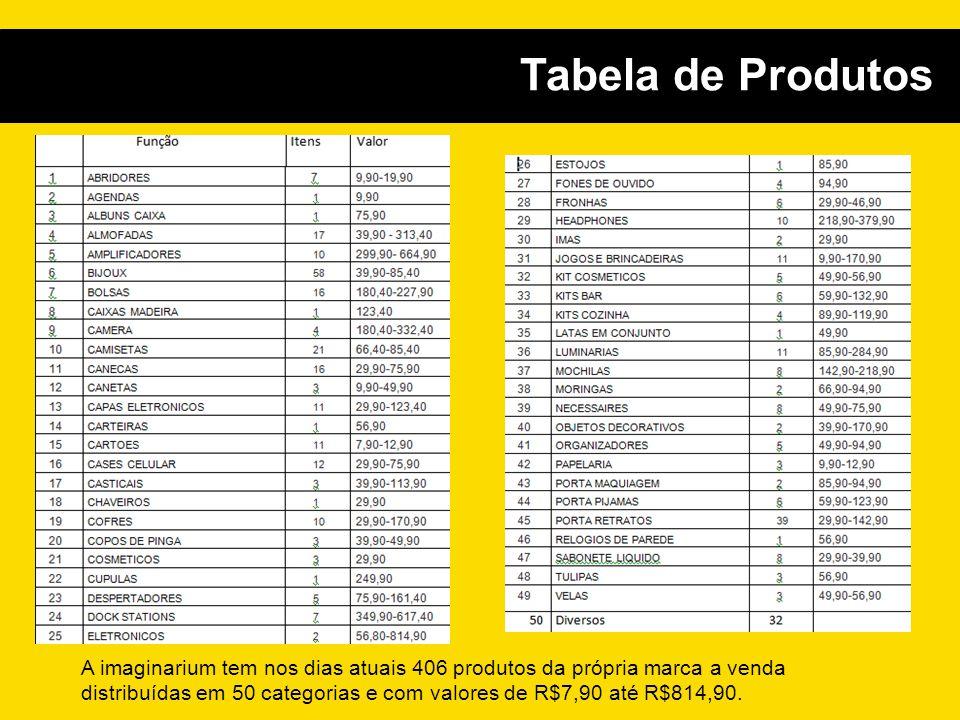 Tabela de Produtos