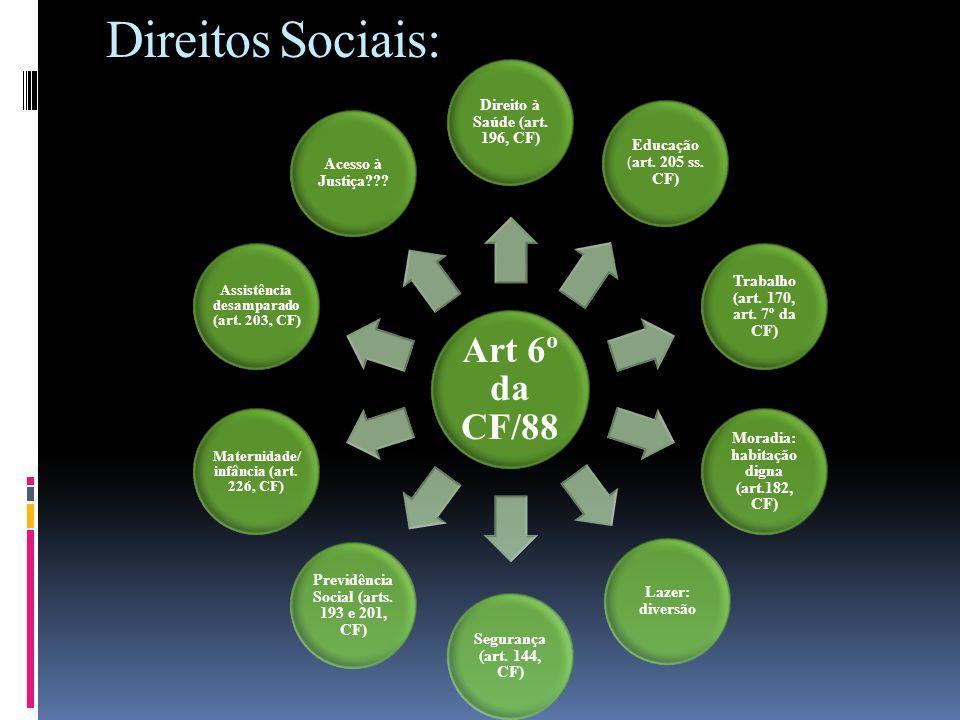 Direitos Sociais: Art 6º da CF/88 Direito à Saúde (art. 196, CF)