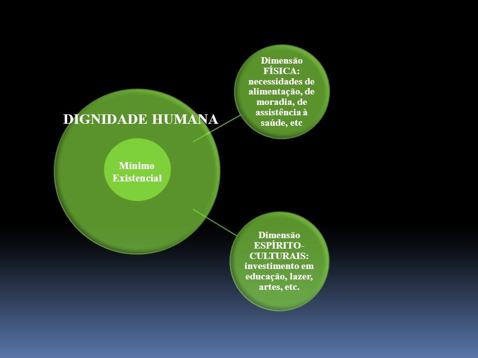 DIGNIDADE HUMANA Mínimo Existencial