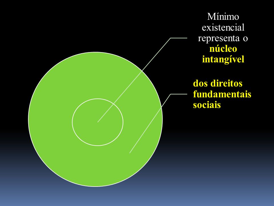 Mínimo existencial representa o núcleo intangível