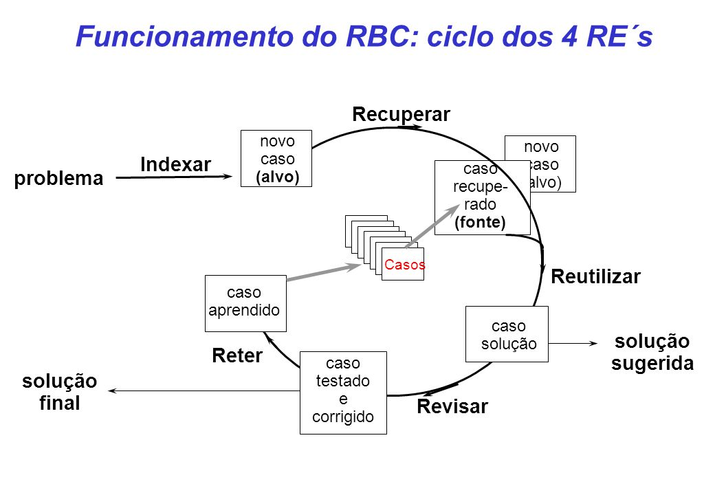 Funcionamento do RBC: ciclo dos 4 RE´s