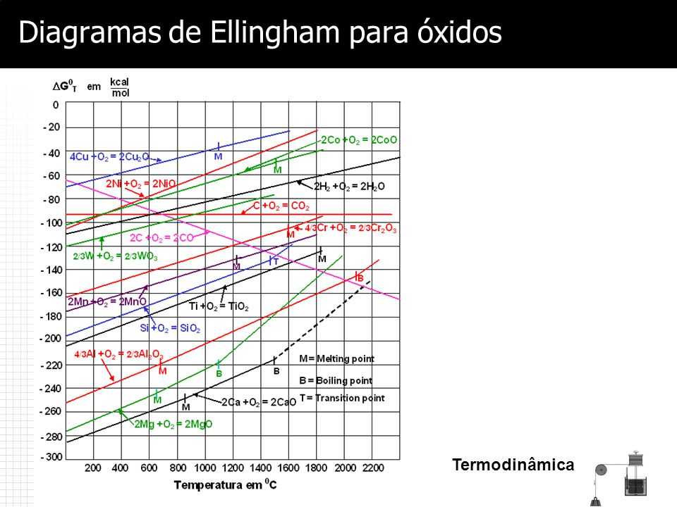 Diagramas de Ellingham para óxidos
