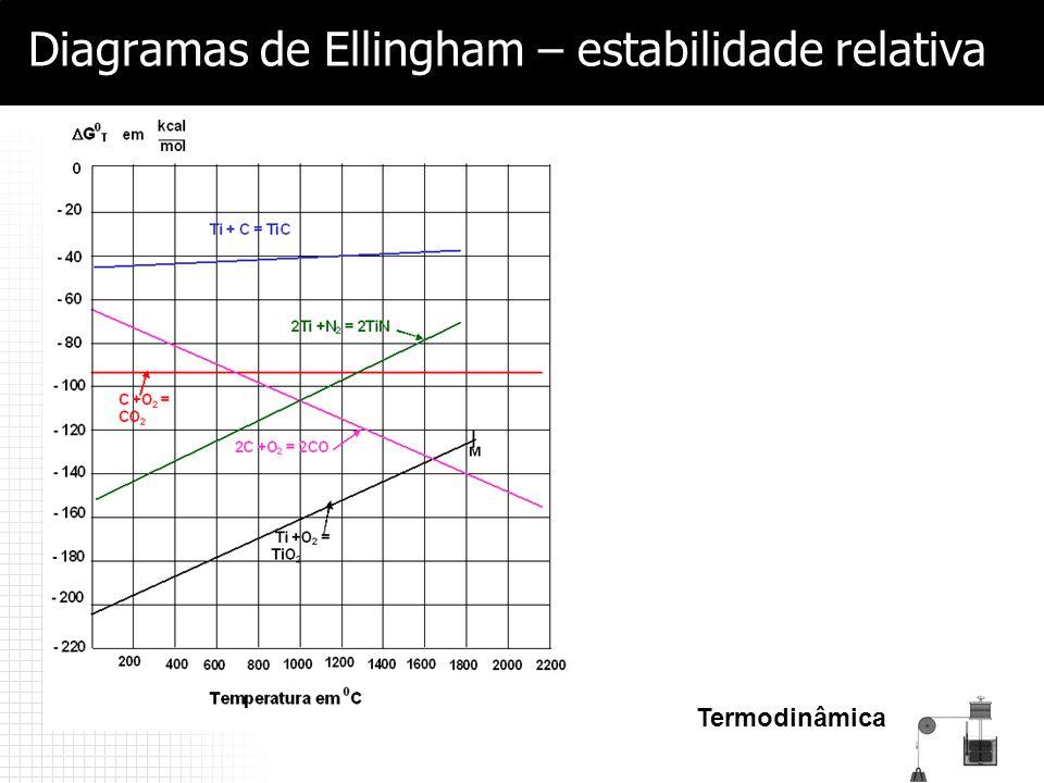 Diagramas de Ellingham – estabilidade relativa