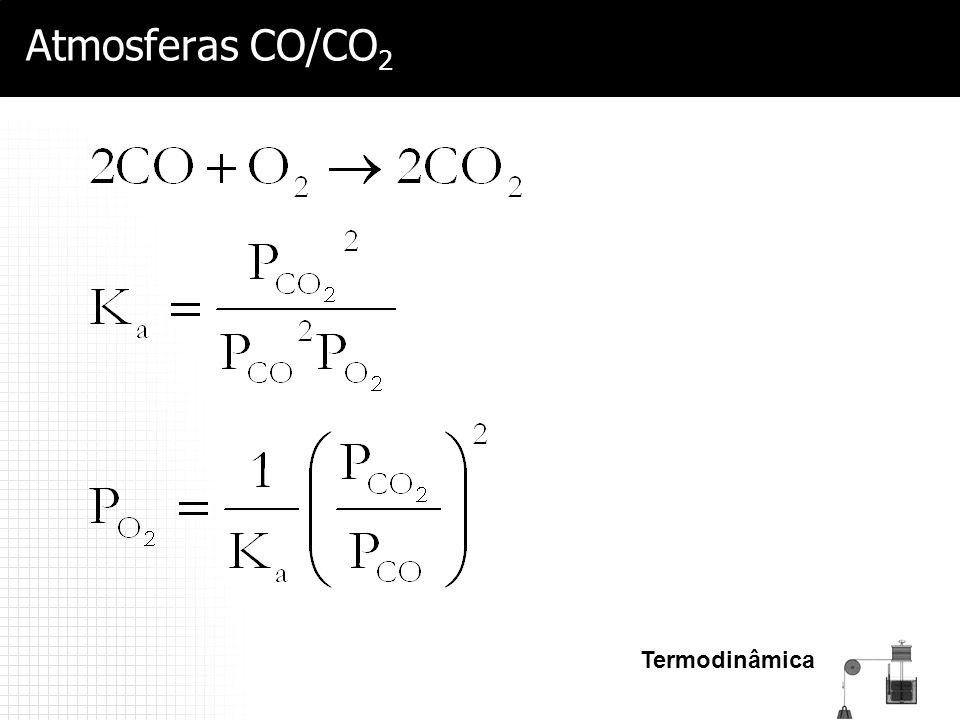 Atmosferas CO/CO2 Termodinâmica