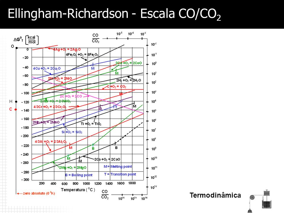 Ellingham-Richardson - Escala CO/CO2