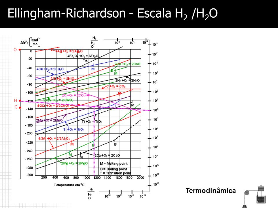 Ellingham-Richardson - Escala H2 /H2O