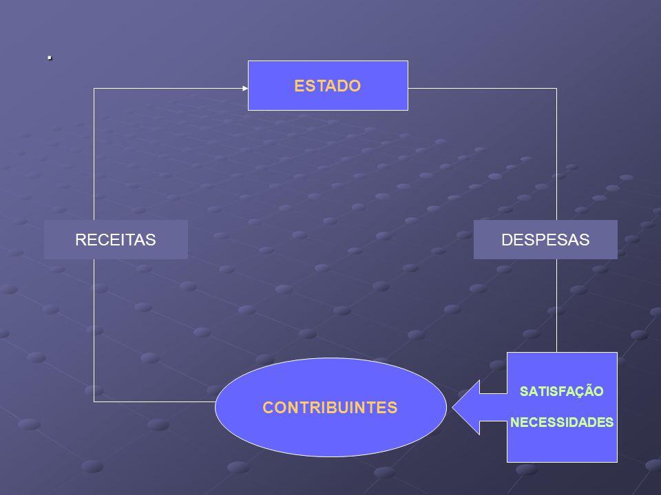 . ESTADO RECEITAS DESPESAS SATISFAÇÃO NECESSIDADES CONTRIBUINTES