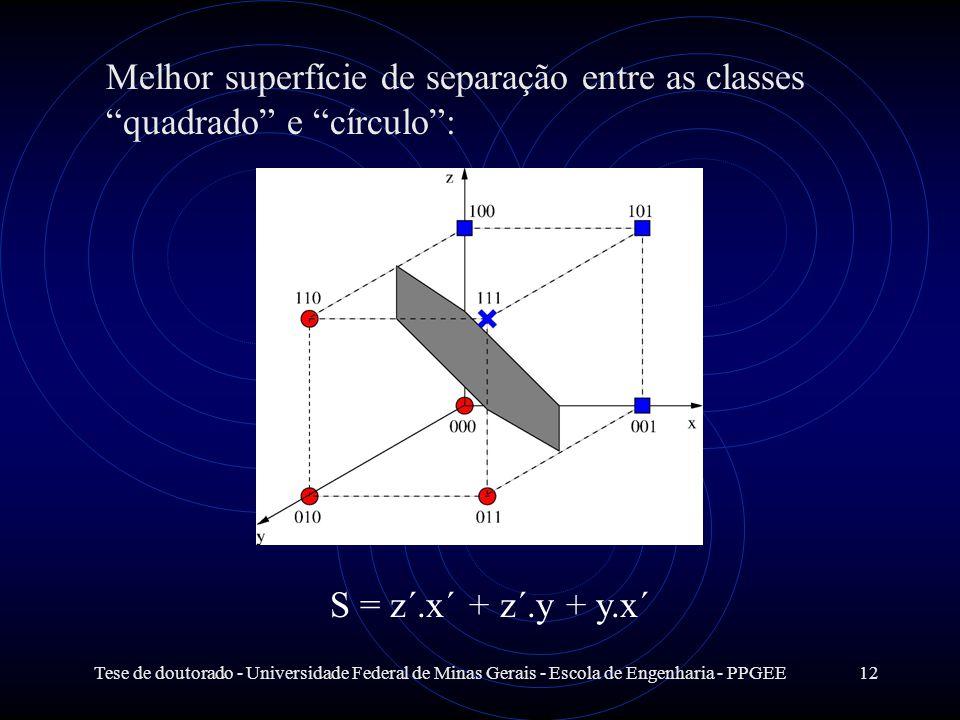 Melhor superfície de separação entre as classes quadrado e círculo :