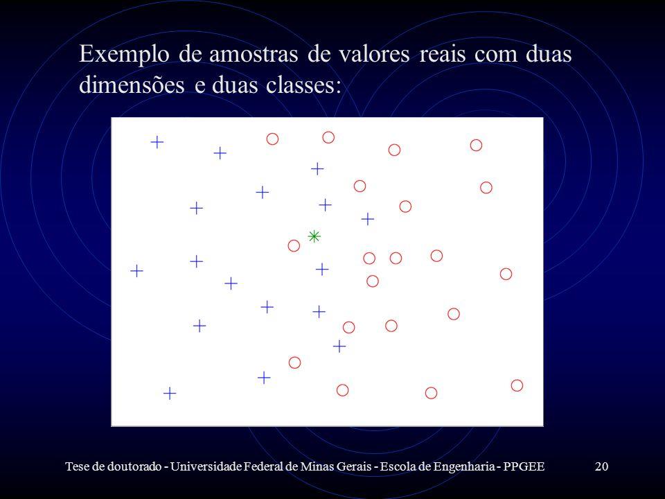 Exemplo de amostras de valores reais com duas dimensões e duas classes: