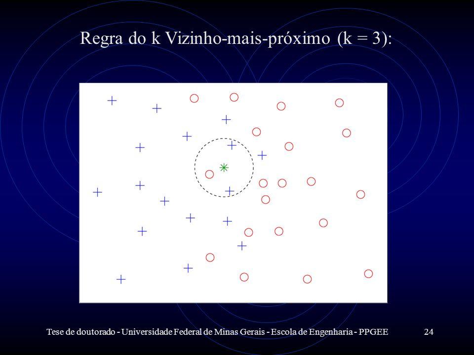 Regra do k Vizinho-mais-próximo (k = 3):