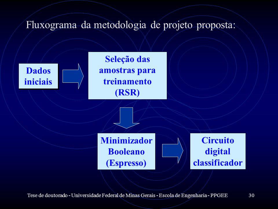 Fluxograma da metodologia de projeto proposta: